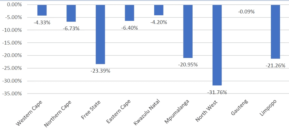 Figure 1: Percentage of the decrease/increase in the number of livestock theft cases reported for the period 2019/20 to 2020/21.
