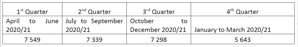 The number of livestock theft cases per quarter in 2020/21.