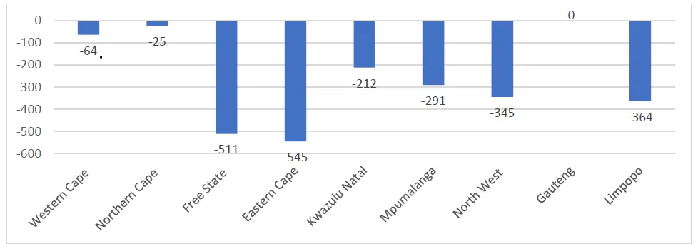 Figure 2: The decrease in the number of cases per province 2019/20 to 2020/21.